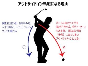 スライス解消の方法 【その3】 ...